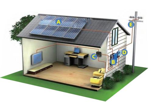 casa-energia solar ft